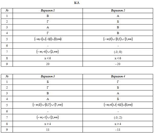 Ответы на гиа 2014 по математике
