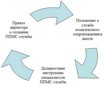 виды психолого-педагогической помощи: